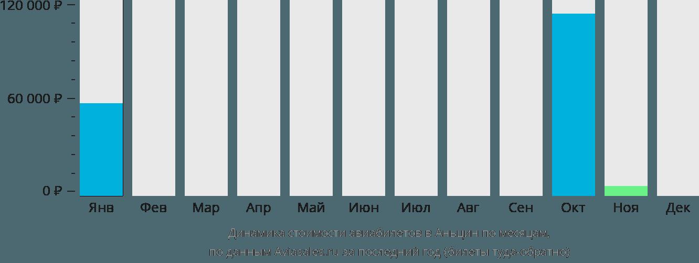 Динамика стоимости авиабилетов в Аньцин по месяцам