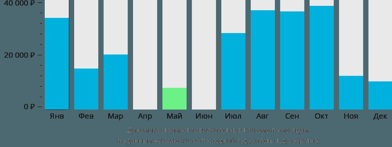 Динамика стоимости авиабилетов в Кайсумах по месяцам