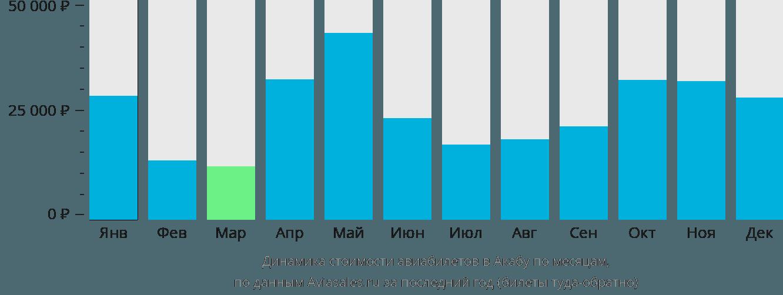 Динамика стоимости авиабилетов в Акабу по месяцам