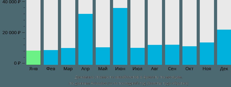 Динамика стоимости авиабилетов в Арекипу по месяцам