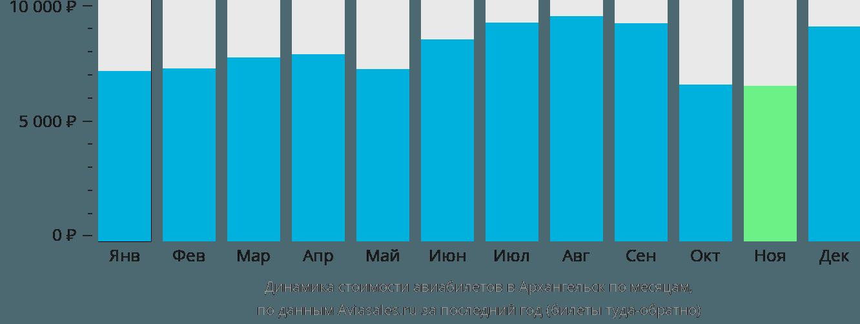 Динамика стоимости авиабилетов в Архангельск по месяцам