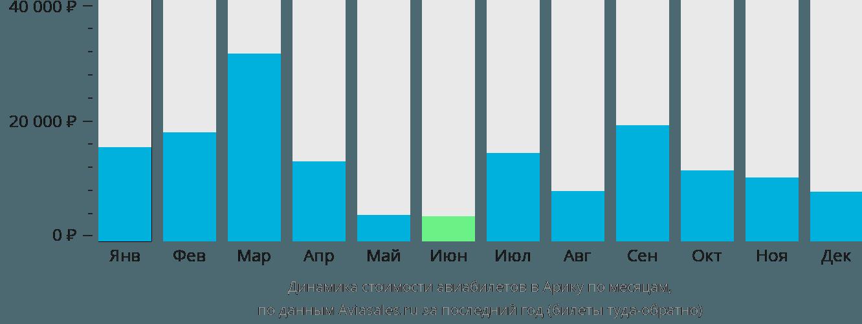 Динамика стоимости авиабилетов в Арику по месяцам
