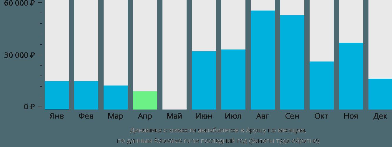 Динамика стоимости авиабилетов в Арушу по месяцам