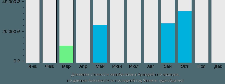 Динамика стоимости авиабилетов в Армидейл по месяцам