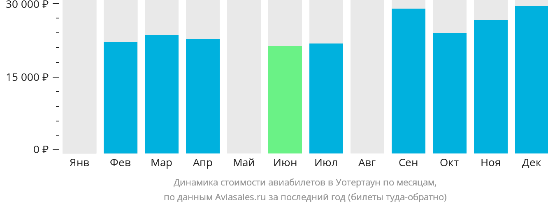 Динамика стоимости авиабилетов в Уотертаун по месяцам