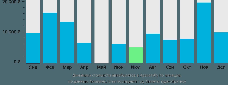 Динамика стоимости авиабилетов в Арасатубу по месяцам