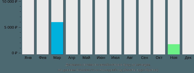 Динамика стоимости авиабилетов в Арад по месяцам