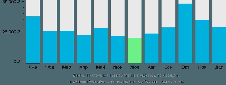 Динамика стоимости авиабилетов в Ашхабад по месяцам