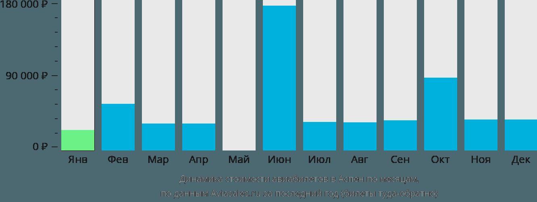 Динамика стоимости авиабилетов в Аспен по месяцам
