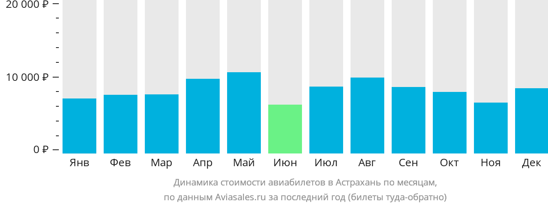 Динамика стоимости авиабилетов в Астрахань по месяцам