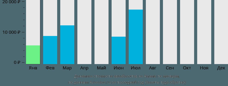 Динамика стоимости авиабилетов в Амами по месяцам