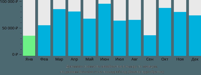 Динамика стоимости авиабилетов в Асмару по месяцам