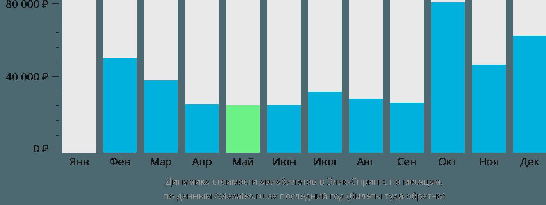 Динамика стоимости авиабилетов в Алис Спрингс по месяцам