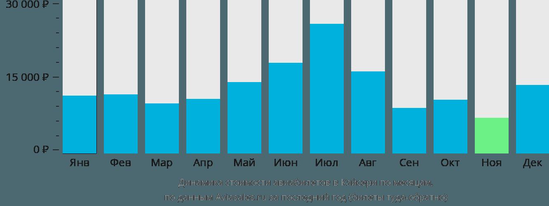 Динамика стоимости авиабилетов в Кайсери по месяцам
