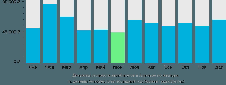 Динамика стоимости авиабилетов в Асунсьон по месяцам