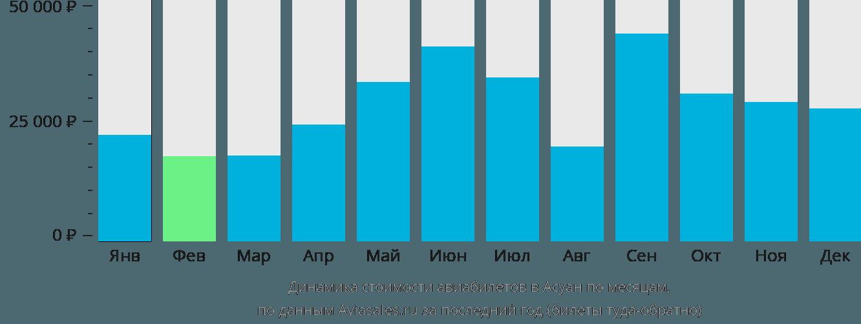 Динамика стоимости авиабилетов в Асуан по месяцам