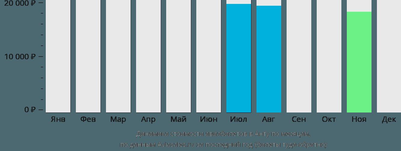 Динамика стоимости авиабилетов в Анту по месяцам
