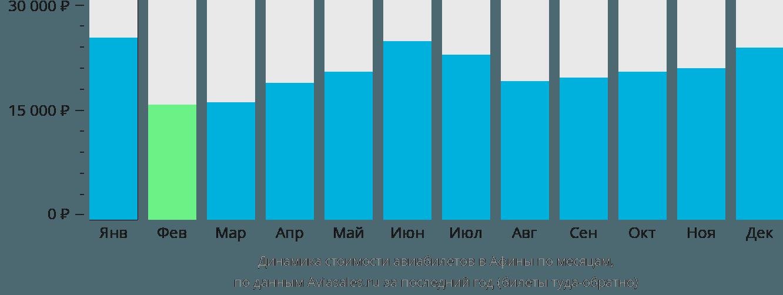 Динамика стоимости авиабилетов в Афины по месяцам