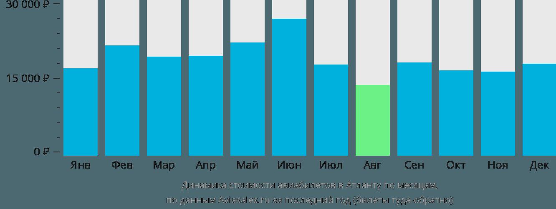Динамика стоимости авиабилетов в Атланту по месяцам