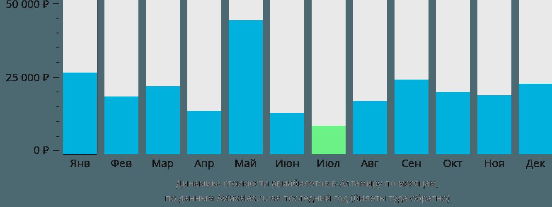 Динамика стоимости авиабилетов в Альтамиру по месяцам