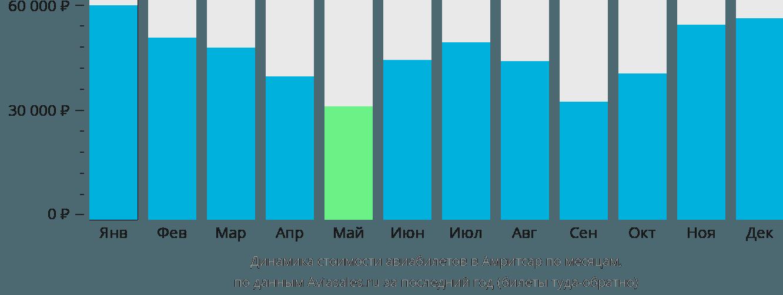 Динамика стоимости авиабилетов в Амритсар по месяцам