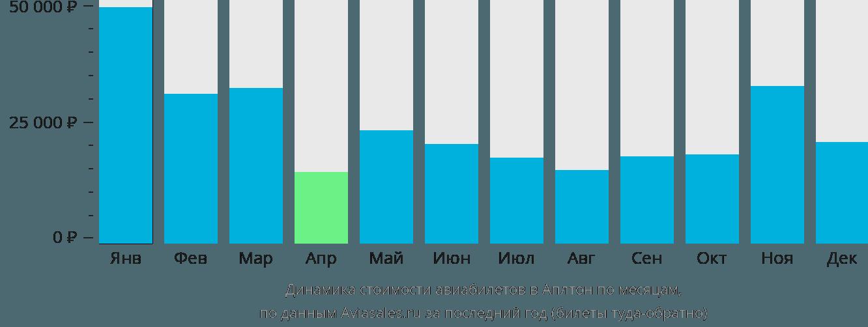 Динамика стоимости авиабилетов в Аплтон по месяцам