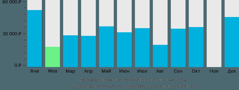 Динамика стоимости авиабилетов в Асьют по месяцам