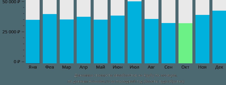 Динамика стоимости авиабилетов в Арубу по месяцам