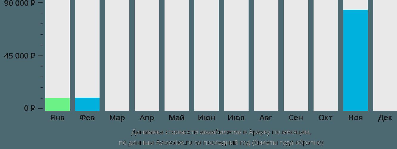 Динамика стоимости авиабилетов в Арауку по месяцам