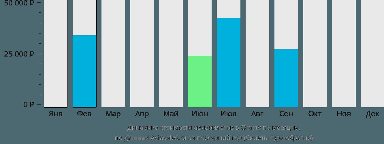 Динамика стоимости авиабилетов в Огасту по месяцам