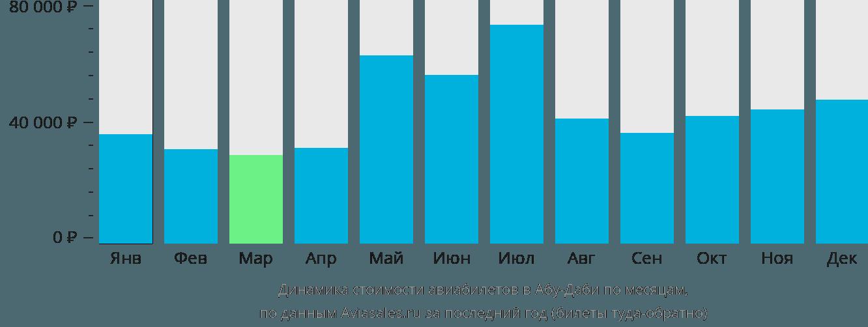 Динамика стоимости авиабилетов в Абу-Даби по месяцам