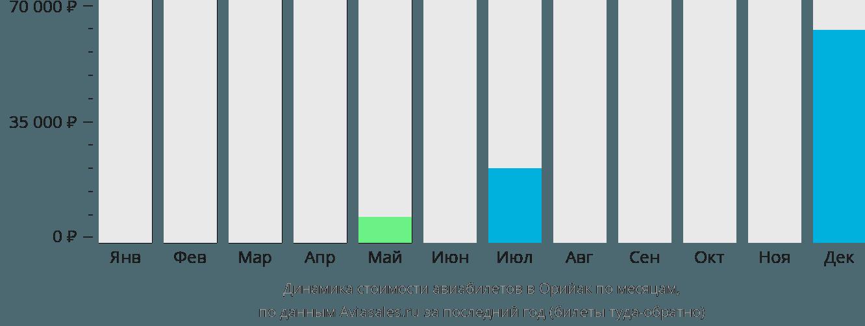 Динамика стоимости авиабилетов в Орийак по месяцам