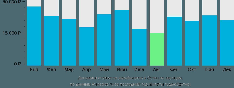 Динамика стоимости авиабилетов Остин по месяцам