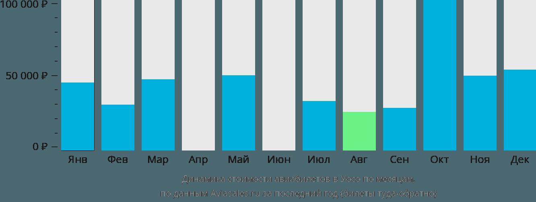 Динамика стоимости авиабилетов в Уосо по месяцам