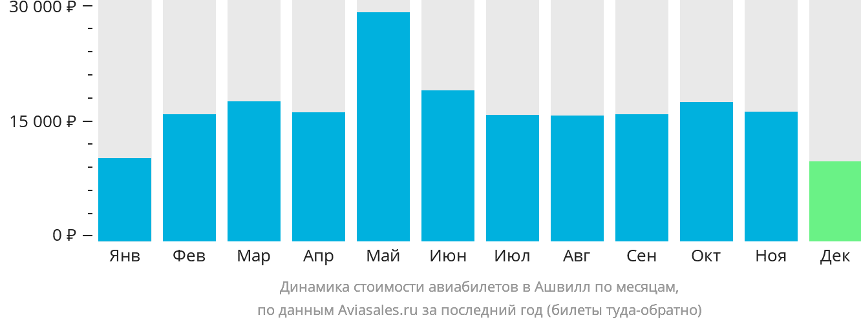 Динамика стоимости авиабилетов в Ашвилл по месяцам