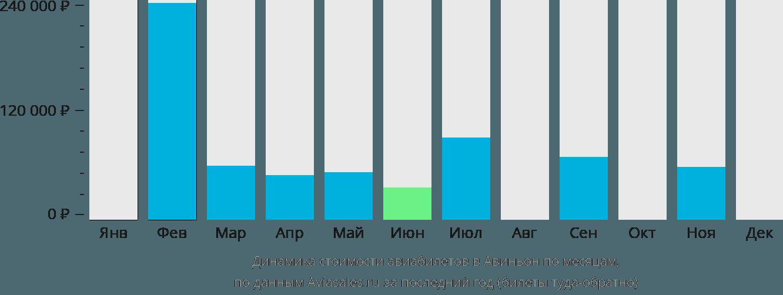 Динамика стоимости авиабилетов в Авиньон по месяцам