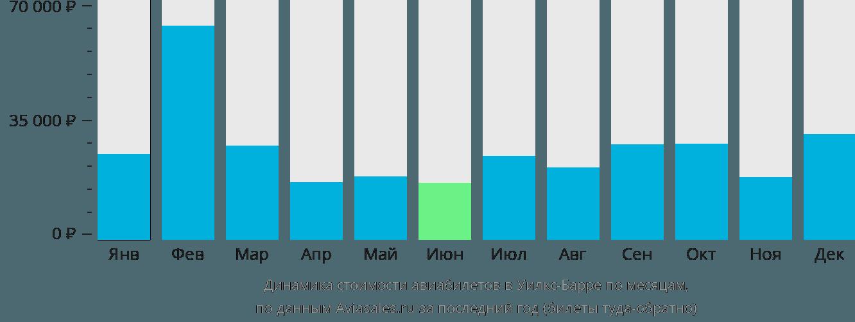 Динамика стоимости авиабилетов Уилкс-Барре по месяцам