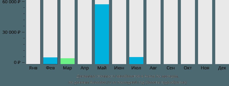 Динамика стоимости авиабилетов в Ахваз по месяцам