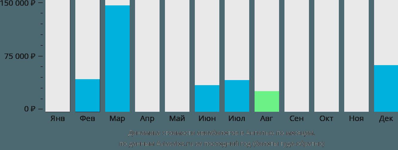 Динамика стоимости авиабилетов в Ангилью по месяцам