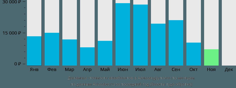 Динамика стоимости авиабилетов в Александрополи по месяцам