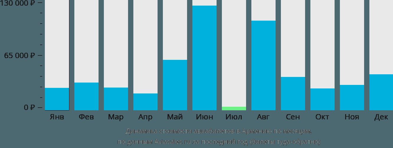 Динамика стоимости авиабилетов в Армению по месяцам