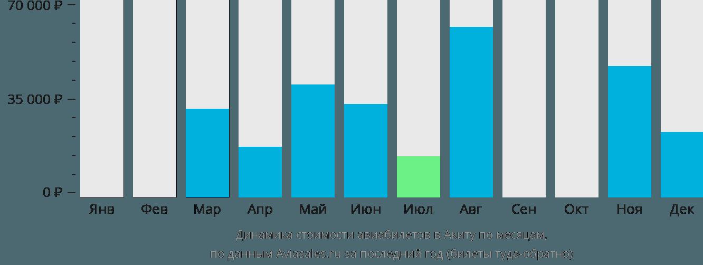 Динамика стоимости авиабилетов в Акиту по месяцам