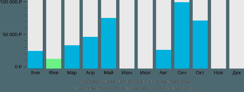 Динамика стоимости авиабилетов в Аксум по месяцам