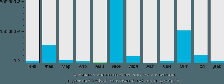 Динамика стоимости авиабилетов в Аякучо по месяцам