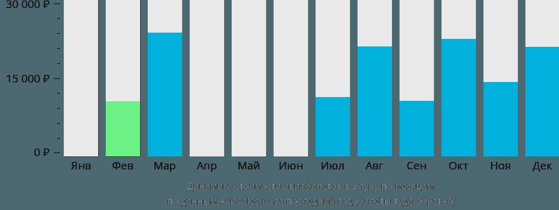 Динамика стоимости авиабилетов в Улуру по месяцам