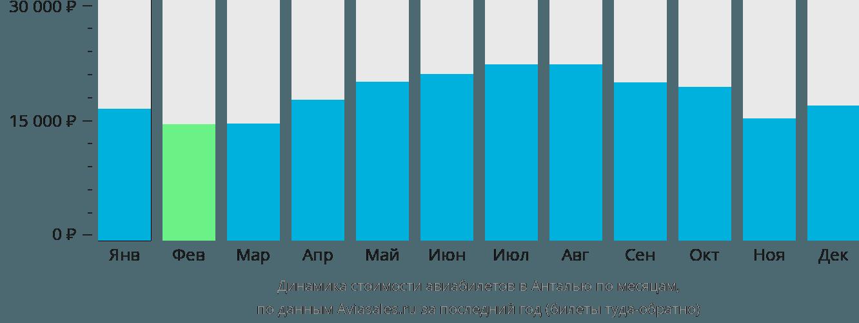 Динамика стоимости авиабилетов в Анталью по месяцам