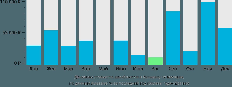 Динамика стоимости авиабилетов в Каламазу по месяцам