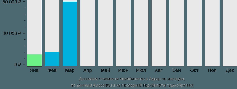 Динамика стоимости авиабилетов в Адрар по месяцам