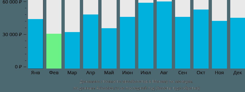 Динамика стоимости авиабилетов в Бахрейн по месяцам