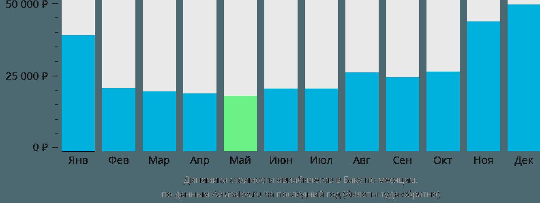 Динамика стоимости авиабилетов в Баку по месяцам